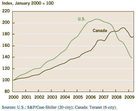 Canada Vs USA Home Prices